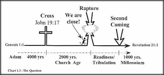 Image result for the end times then the tribulation or jacobs trouble